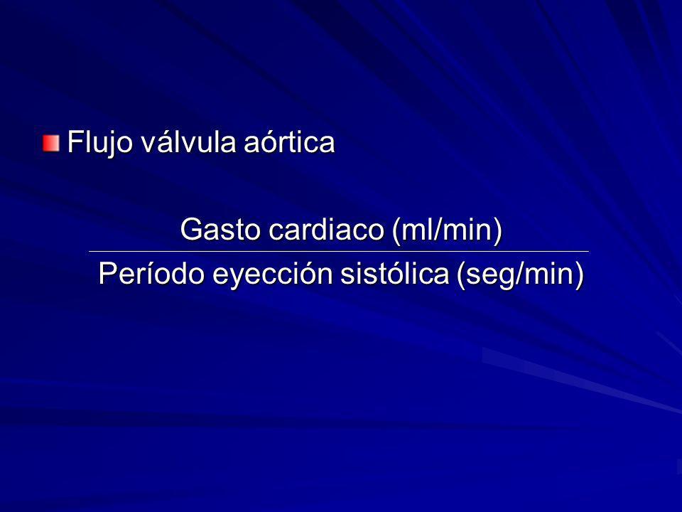 Gasto cardiaco (ml/min) Período eyección sistólica (seg/min)