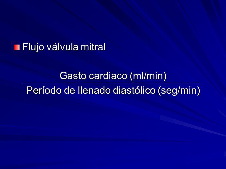 Gasto cardiaco (ml/min) Período de llenado diastólico (seg/min)