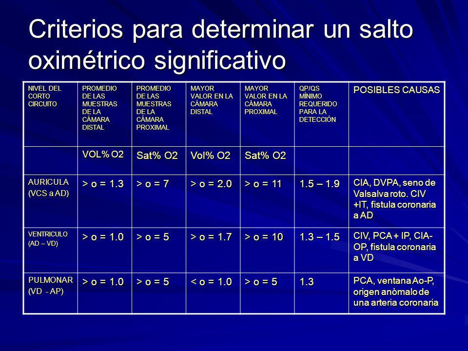 Criterios para determinar un salto oximétrico significativo