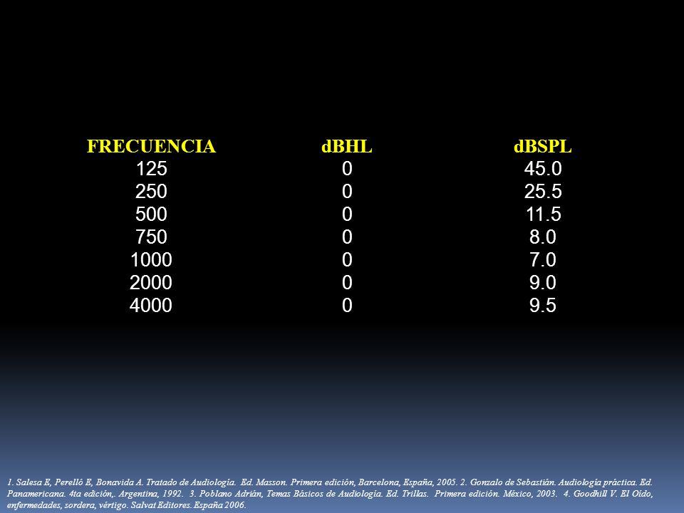 FRECUENCIA dBHL. dBSPL. 125. 45.0. 250. 25.5. 500. 11.5. 750. 8.0. 1000. 7.0. 2000. 9.0.