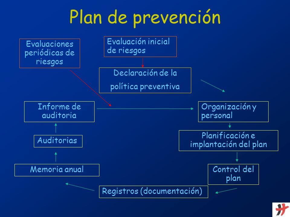 Plan de prevención Evaluación inicial de riesgos