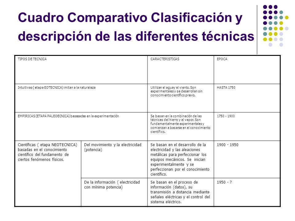 Cuadro Comparativo Clasificación y descripción de las diferentes técnicas