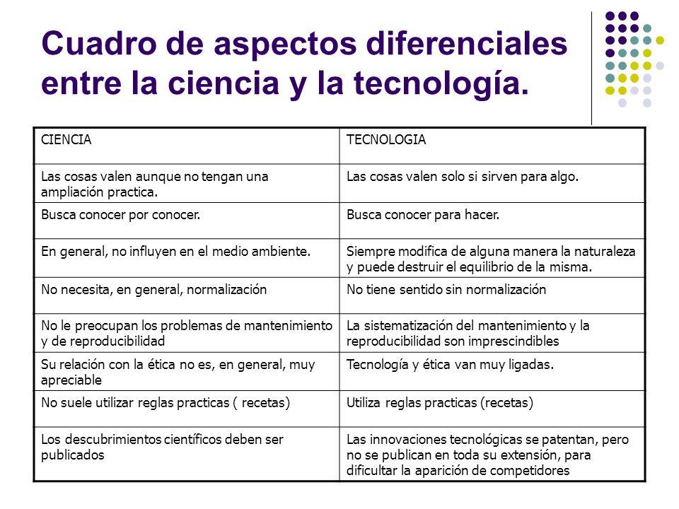 Cuadro de aspectos diferenciales entre la ciencia y la tecnología.