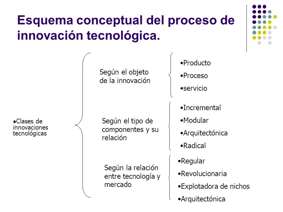 Esquema conceptual del proceso de innovación tecnológica.