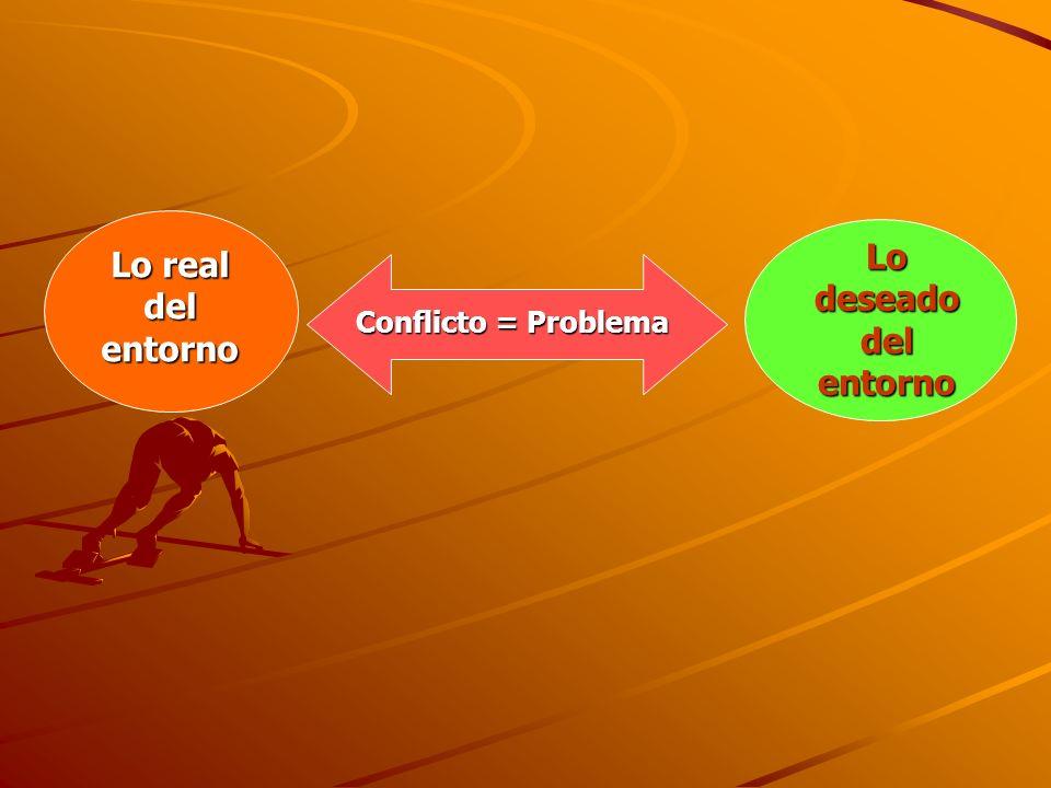 Lo deseado del entorno Lo real del entorno Conflicto = Problema