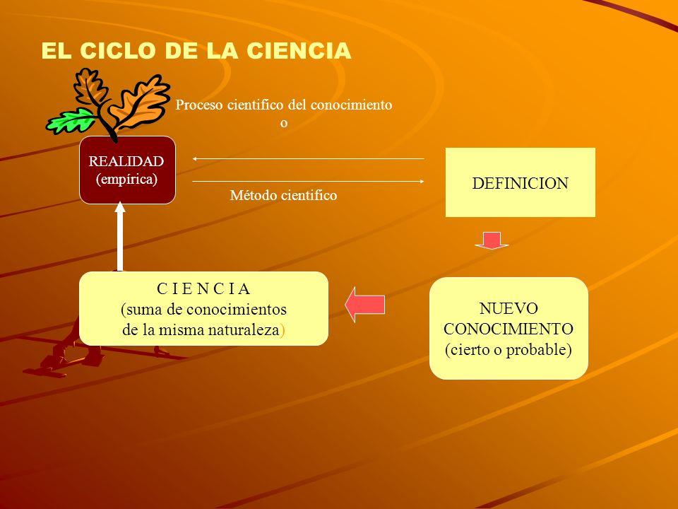 EL CICLO DE LA CIENCIA DEFINICION C I E N C I A (suma de conocimientos
