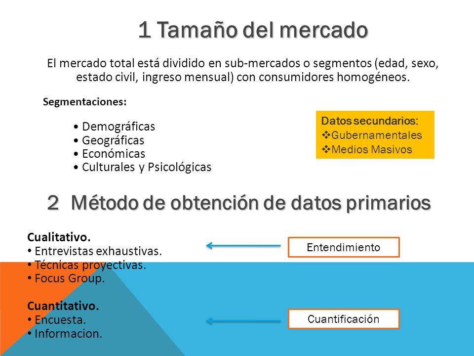 2 Método de obtención de datos primarios
