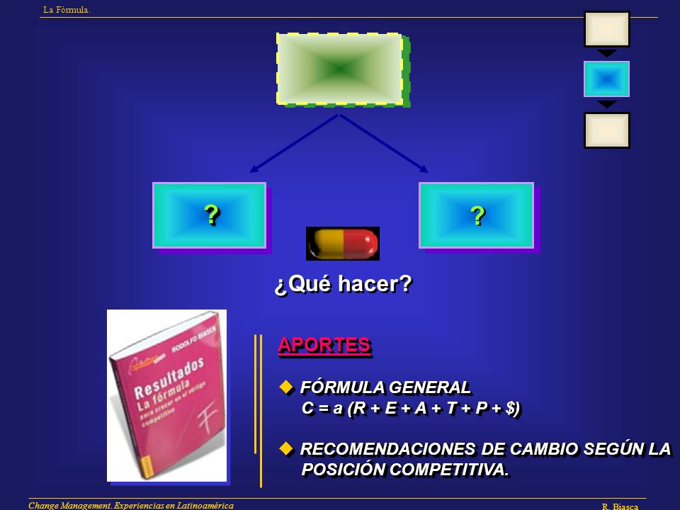 ¿Qué hacer APORTES FÓRMULA GENERAL C = a (R + E + A + T + P + $)
