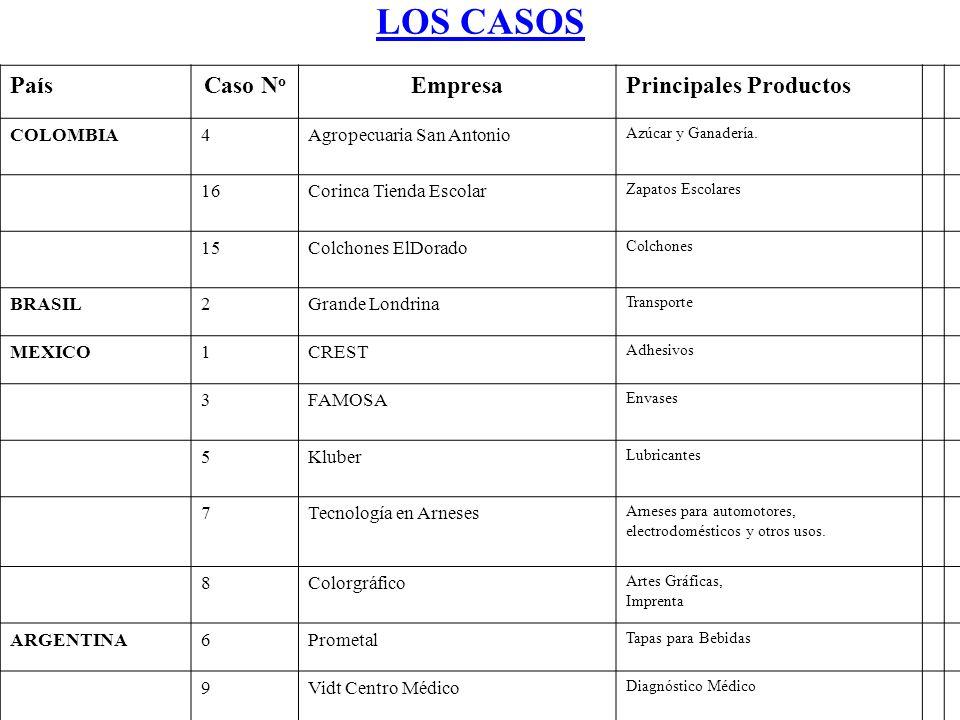 LOS CASOS País Caso No Empresa Principales Productos COLOMBIA 4