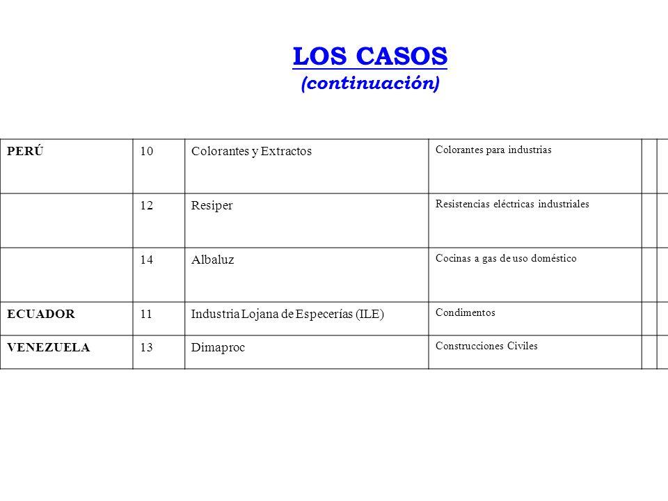 LOS CASOS (continuación) PERÚ 10 Colorantes y Extractos 12 Resiper 14