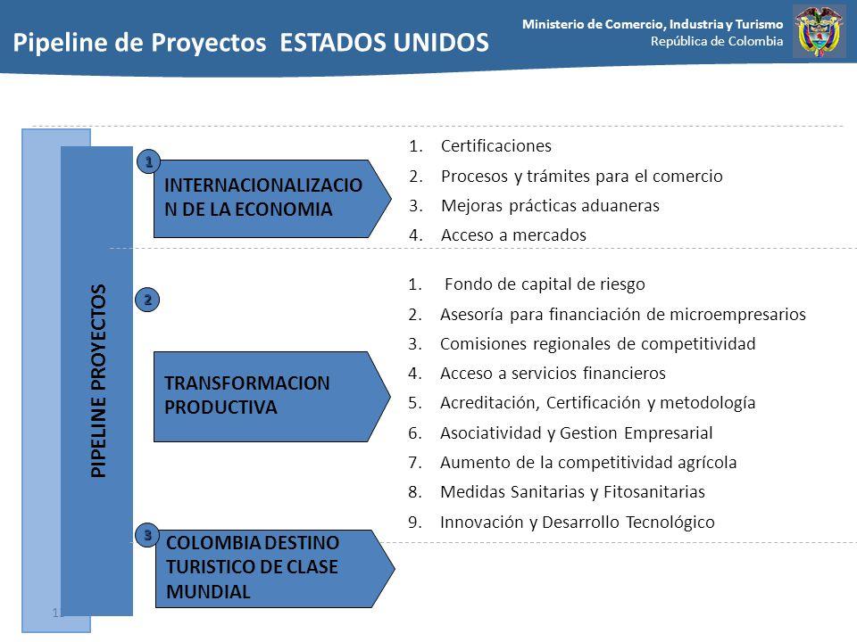 Pipeline de Proyectos ESTADOS UNIDOS