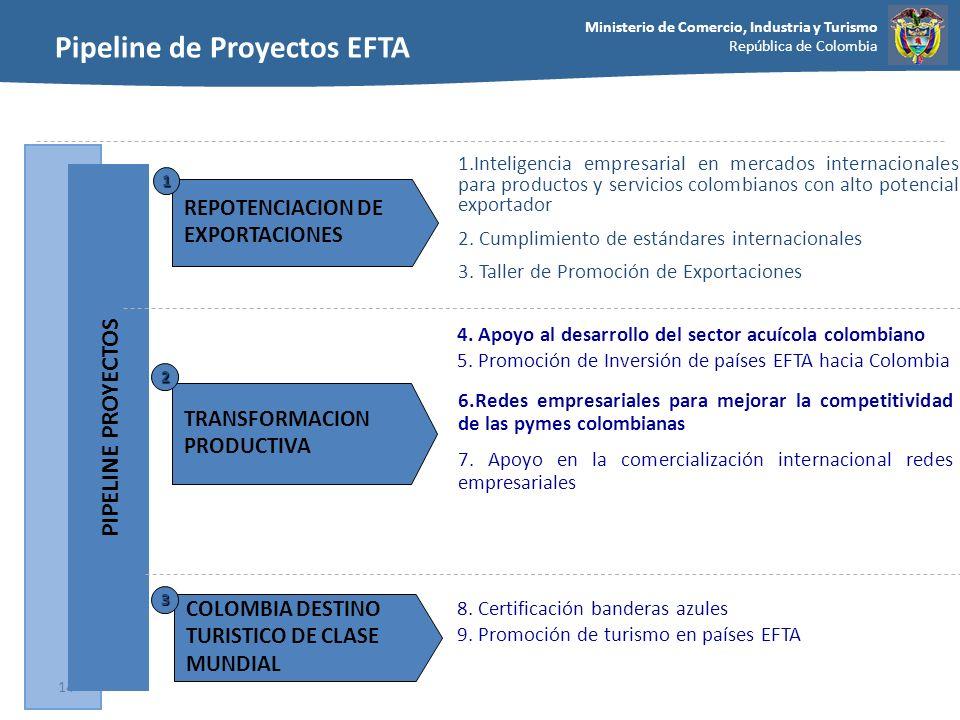 Pipeline de Proyectos EFTA