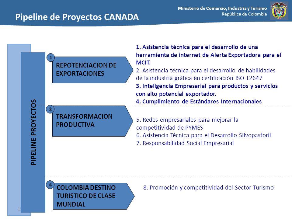 Pipeline de Proyectos CANADA