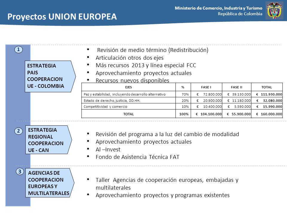 Proyectos UNION EUROPEA