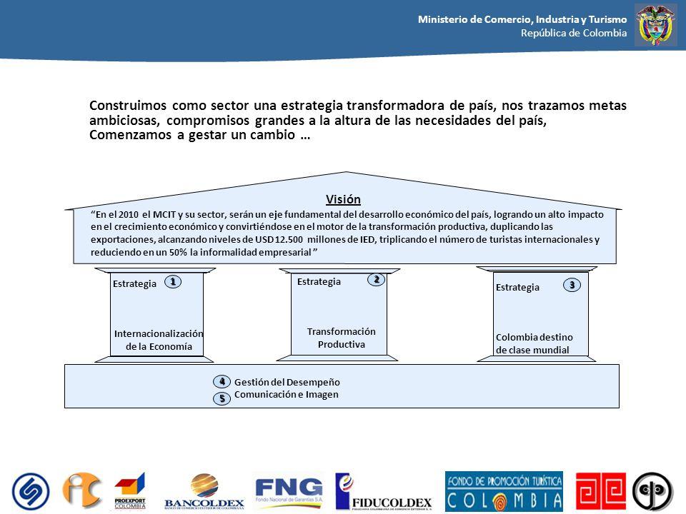 Transformación Productiva Internacionalización de la Economía