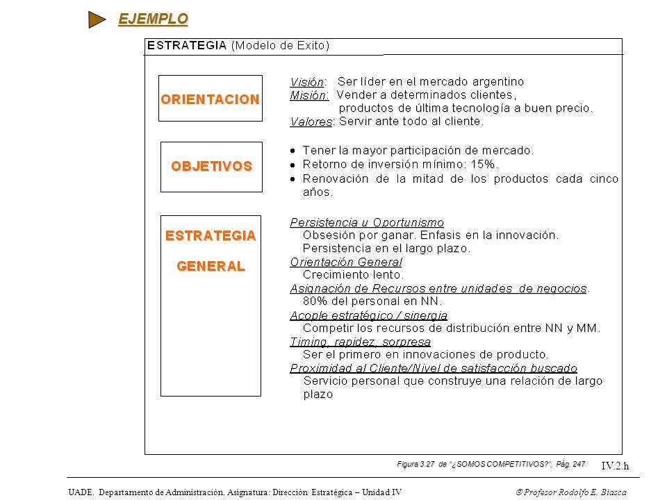 EJEMPLO Figura 3.27 de ¿SOMOS COMPETITIVOS , Pág. 247. IV.2.h.