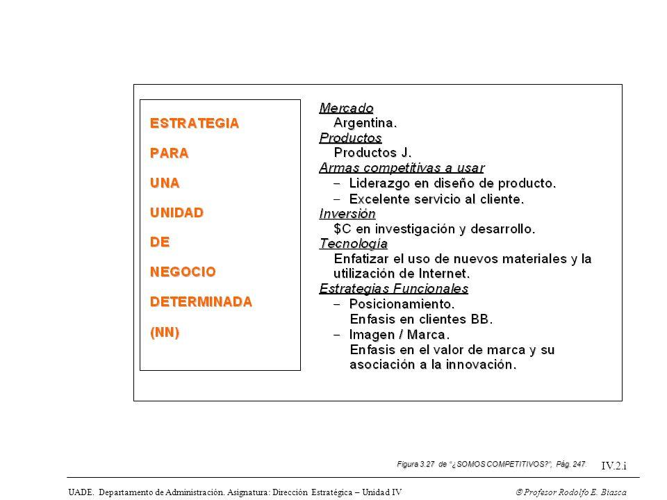 Figura 3.27 de ¿SOMOS COMPETITIVOS , Pág. 247.