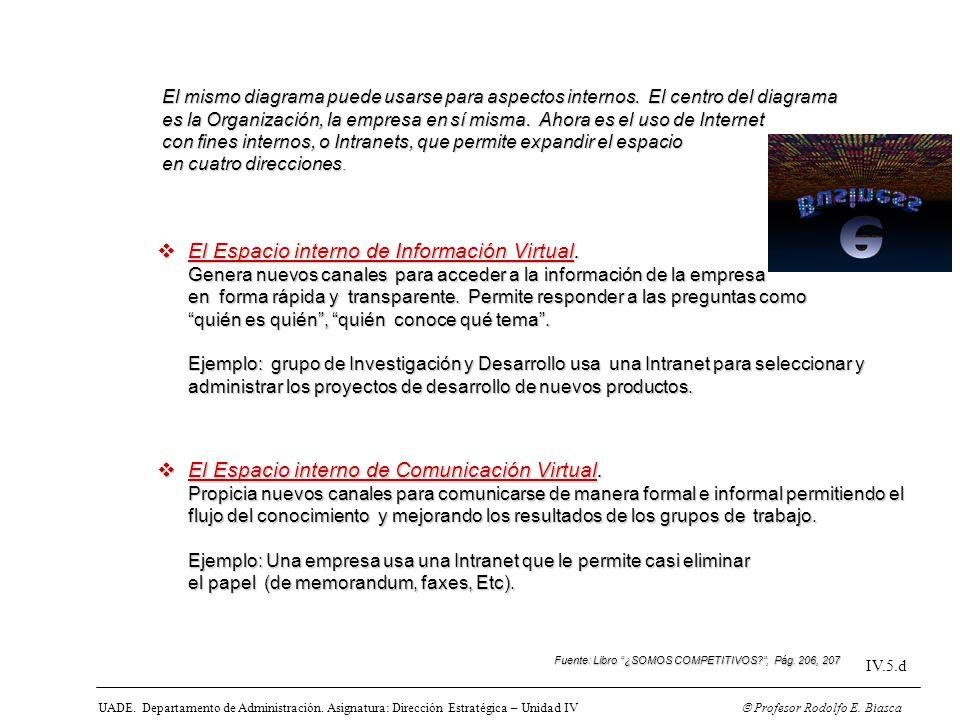 El Espacio interno de Información Virtual.
