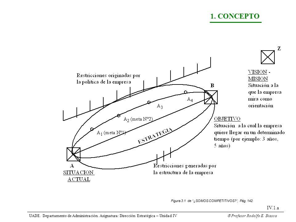 1. CONCEPTO Figura 3.1 de ¿SOMOS COMPETITIVOS , Pág. 142. IV.1.a.