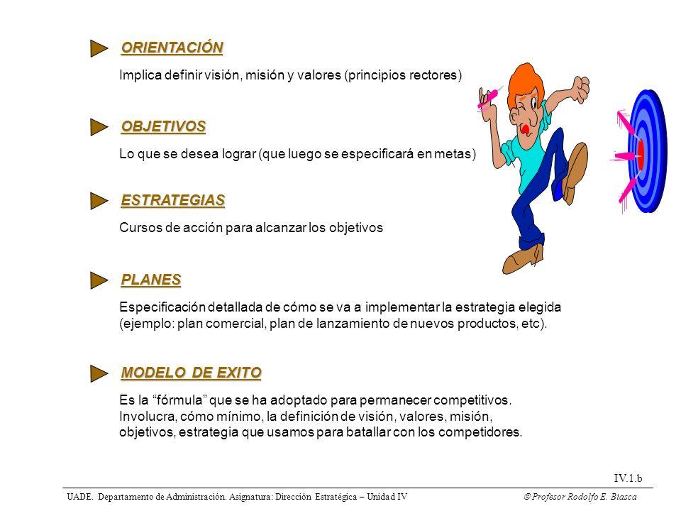 ORIENTACIÓN OBJETIVOS ESTRATEGIAS PLANES MODELO DE EXITO