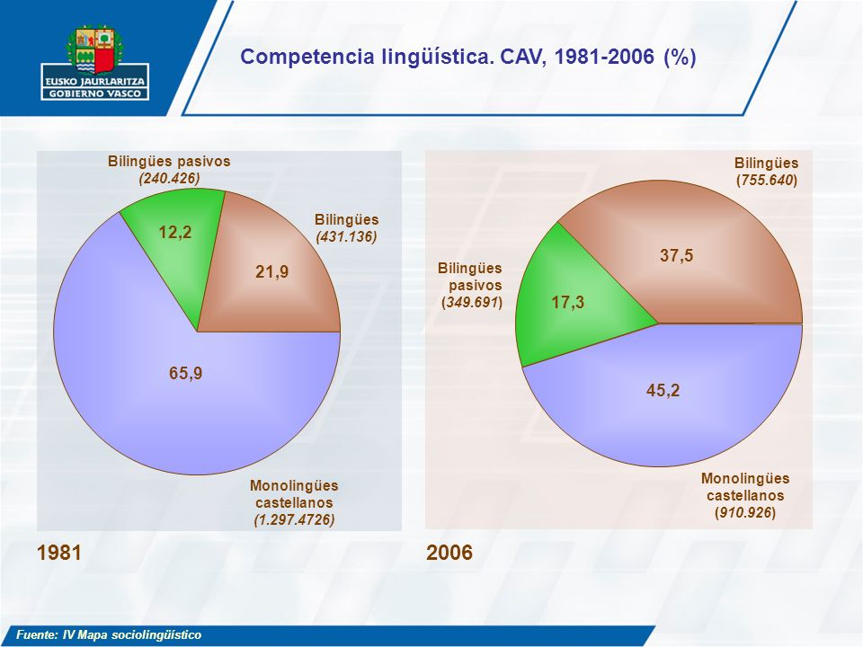 Competencia lingüística. CAV, 1981-2006 (%)