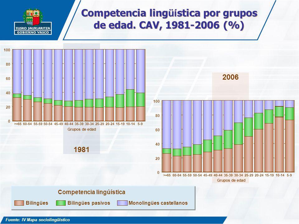 Competencia lingüística por grupos de edad. CAV, 1981-2006 (%)