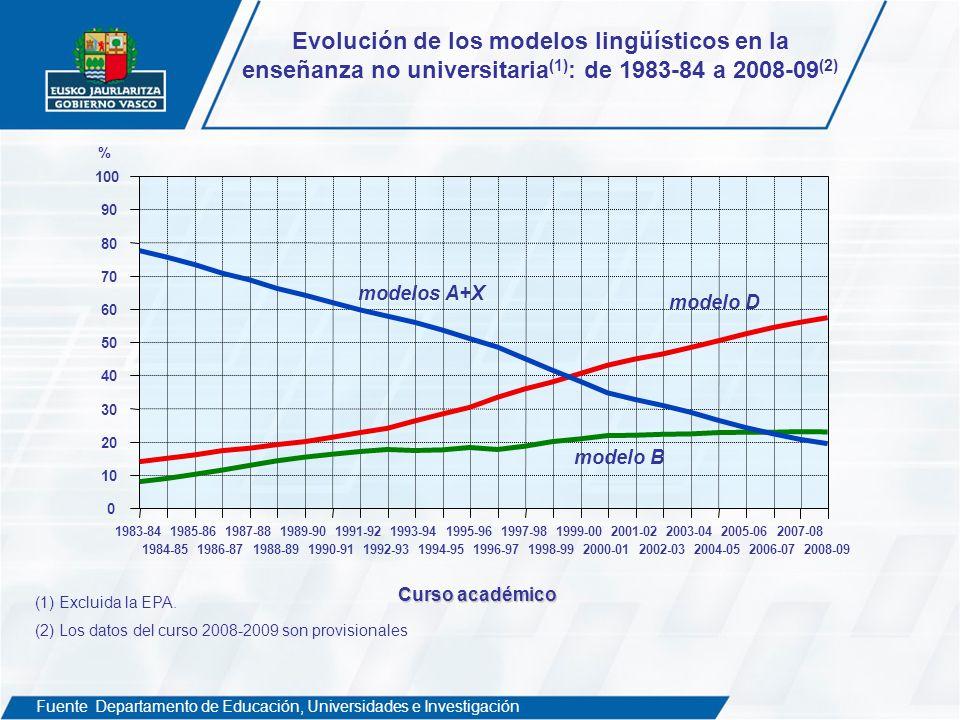 Evolución de los modelos lingüísticos en la enseñanza no universitaria(1): de 1983-84 a 2008-09(2)