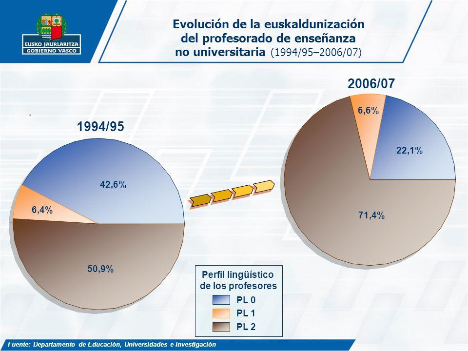 Evolución de la euskaldunización del profesorado de enseñanza no universitaria (1994/95–2006/07)