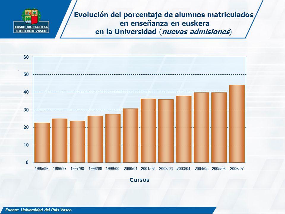 Evolución del porcentaje de alumnos matriculados en enseñanza en euskera en la Universidad (nuevas admisiones)