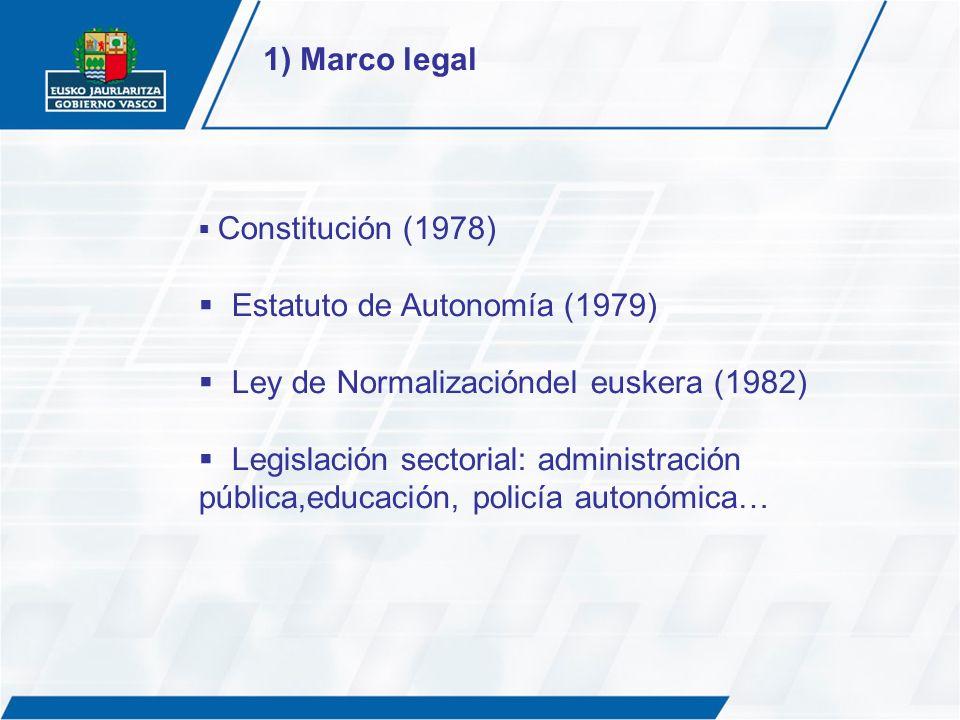 Estatuto de Autonomía (1979) Ley de Normalizacióndel euskera (1982)