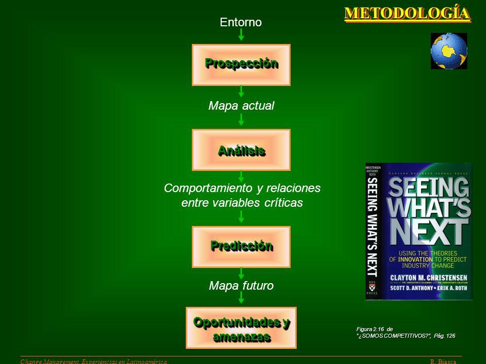 METODOLOGÍA Entorno Prospección Mapa actual Análisis