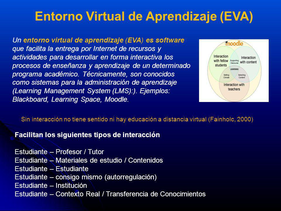 Entorno Virtual de Aprendizaje (EVA)