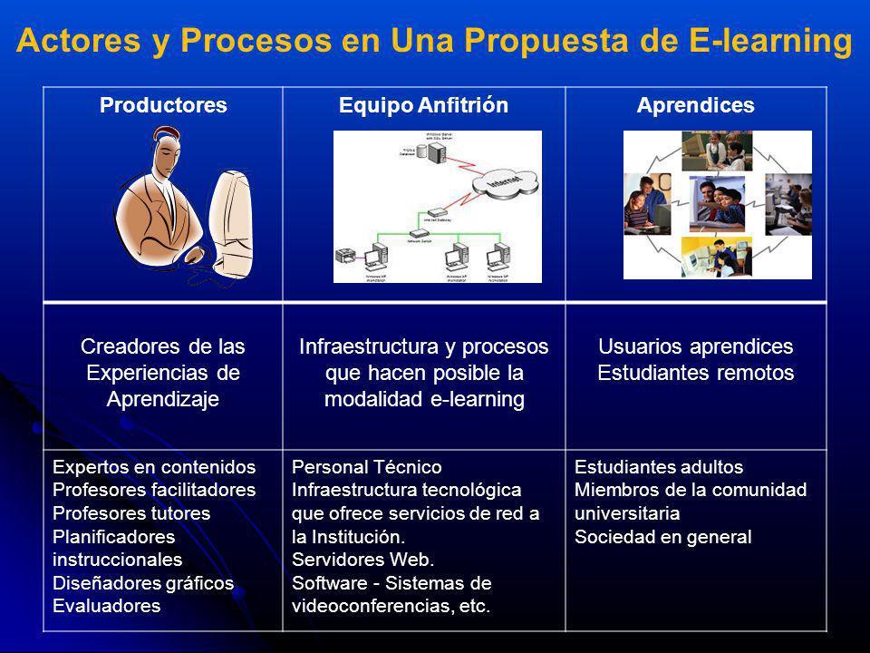 Actores y Procesos en Una Propuesta de E-learning