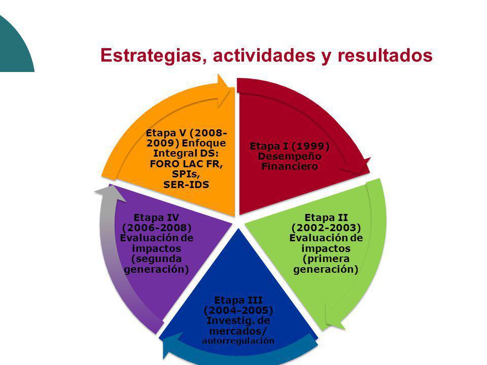 Estrategias, actividades y resultados
