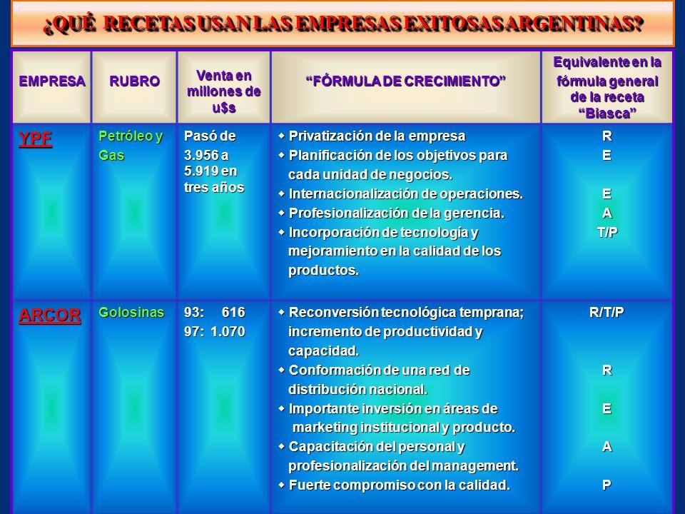 ¿QUÉ RECETAS USAN LAS EMPRESAS EXITOSAS ARGENTINAS