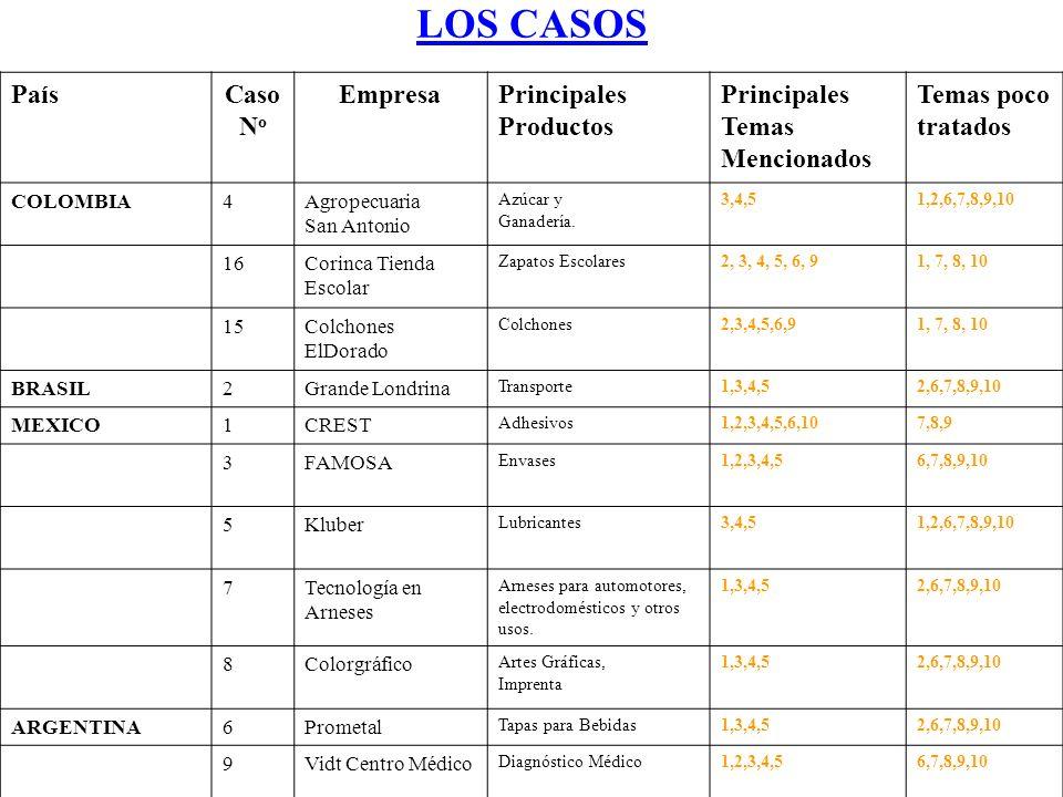 LOS CASOS País Caso No Empresa Principales Productos Principales Temas