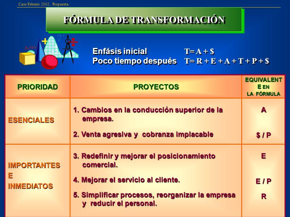 FÓRMULA DE TRANSFORMACIÓN