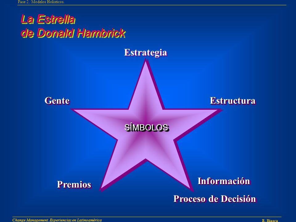 La Estrella de Donald Hambrick Estrategia Gente Estructura Información