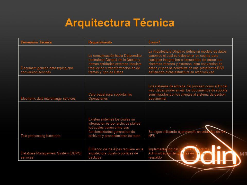 Arquitectura Técnica Dimension Técnica Requerimiento Como