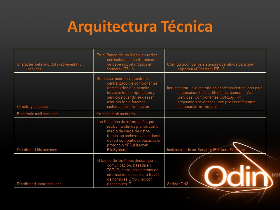 Arquitectura Técnica Character sets and data representation services