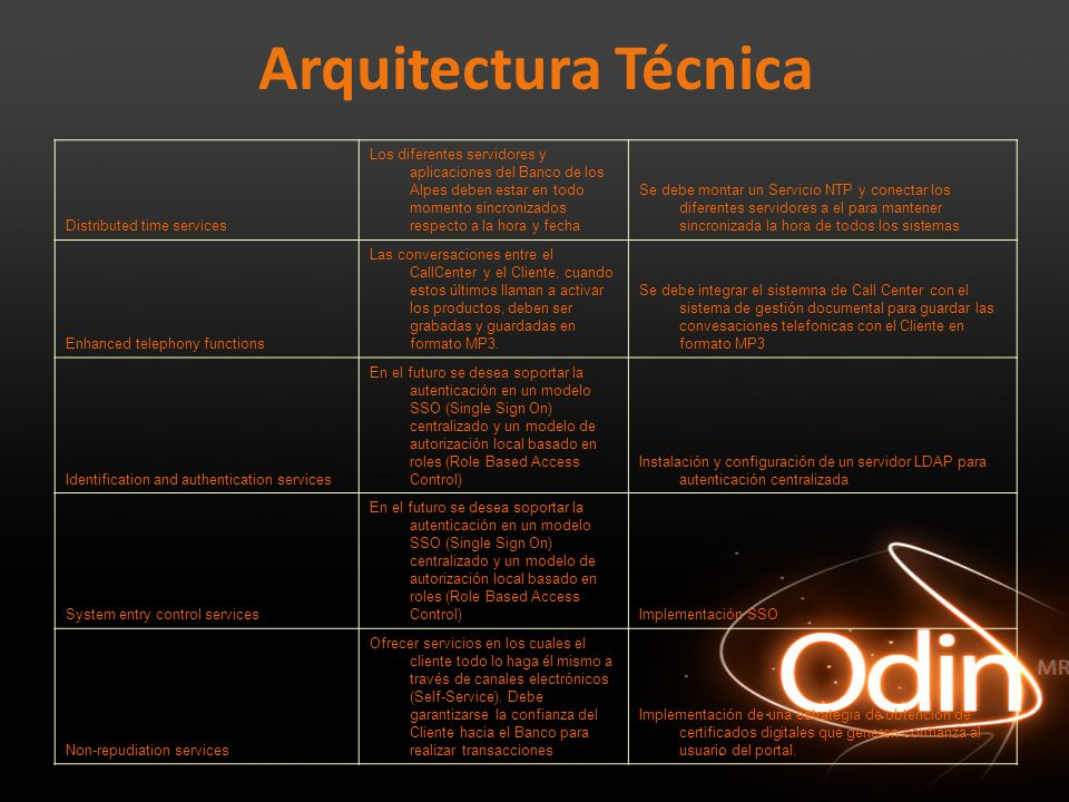 Arquitectura Técnica Distributed time services