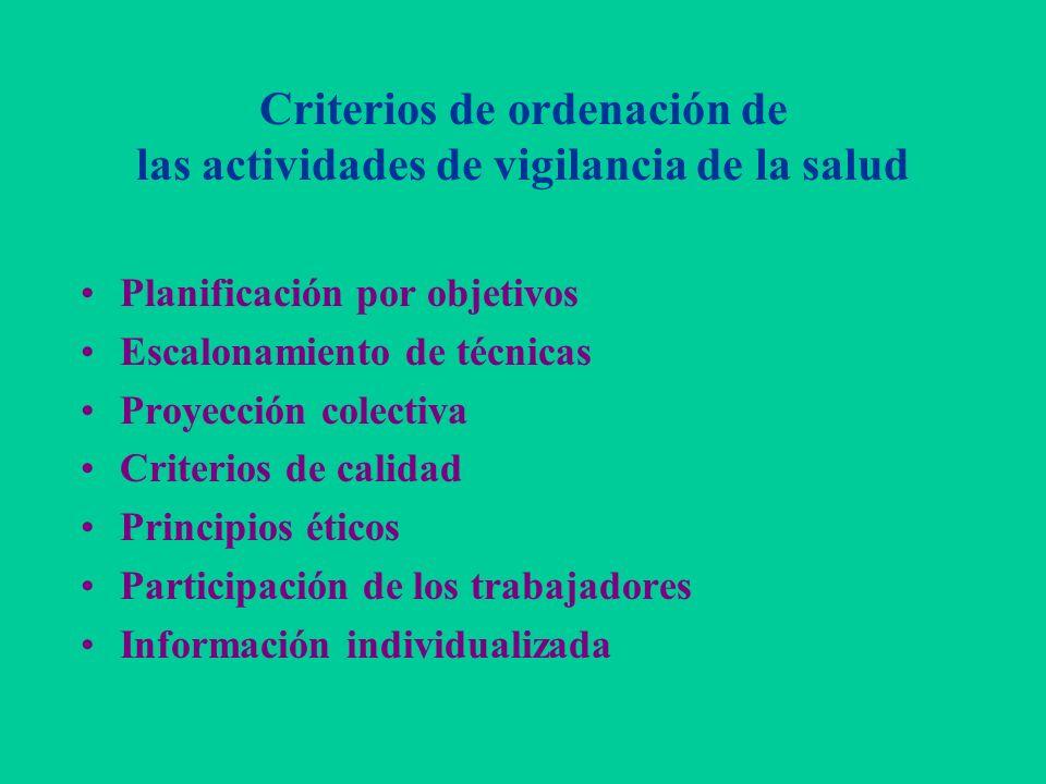 Criterios de ordenación de las actividades de vigilancia de la salud