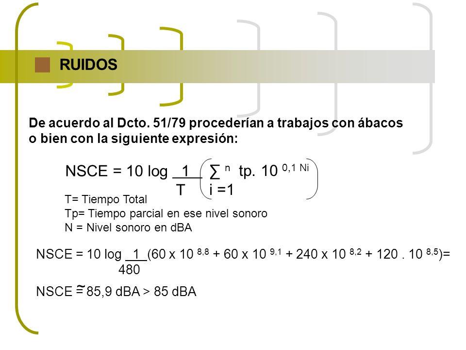 RUIDOS NSCE = 10 log 1 n tp. 10 0,1 Ni T i =1