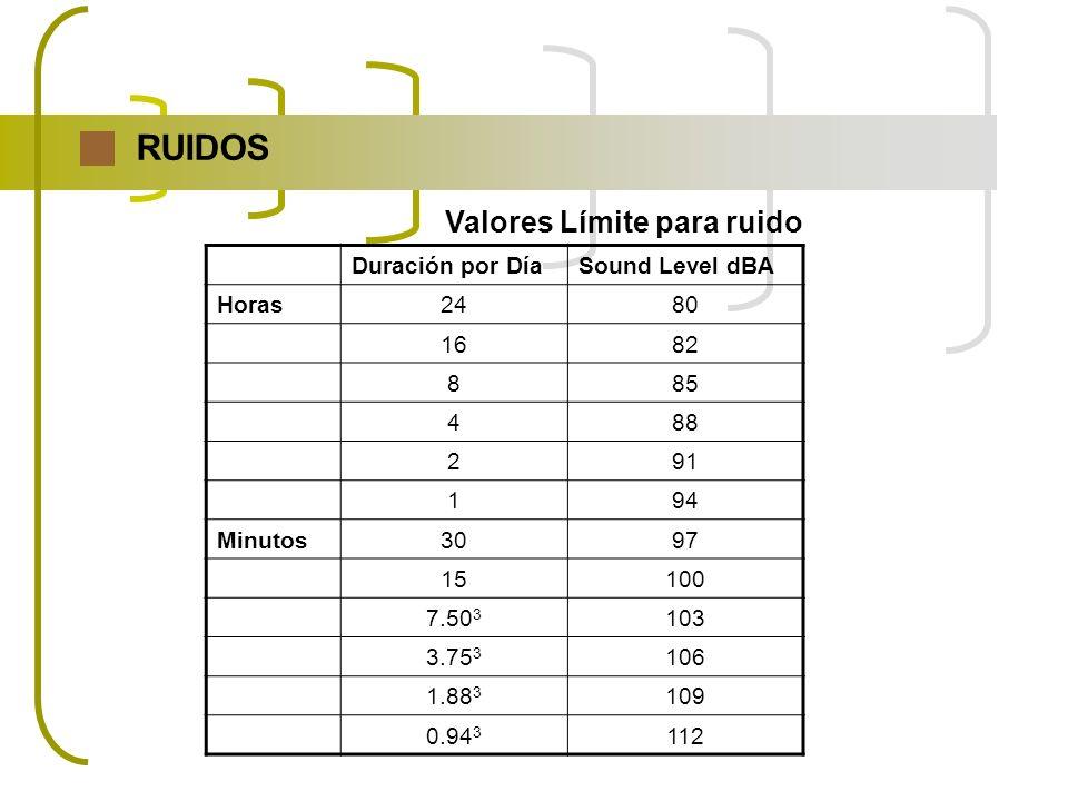RUIDOS Valores Límite para ruido Duración por Día Sound Level dBA