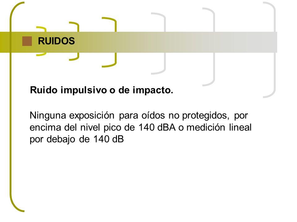 RUIDOS Ruido impulsivo o de impacto. Ninguna exposición para oídos no protegidos, por. encima del nivel pico de 140 dBA o medición lineal.