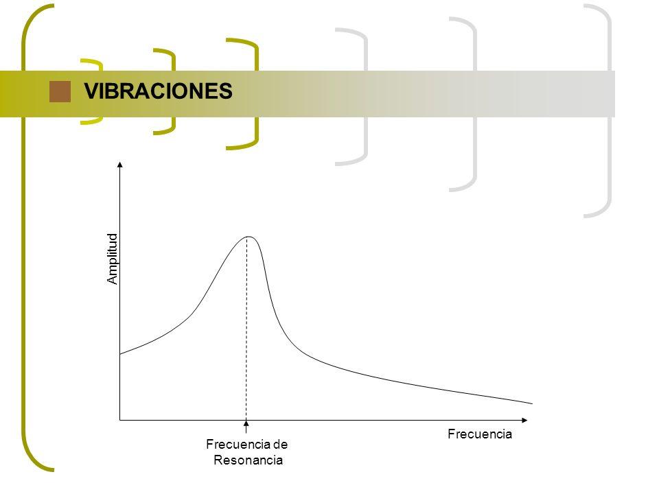VIBRACIONES Amplitud Frecuencia de Resonancia Frecuencia