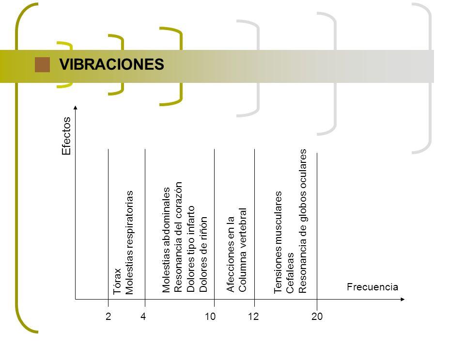 VIBRACIONES Efectos Resonancia de globos oculares