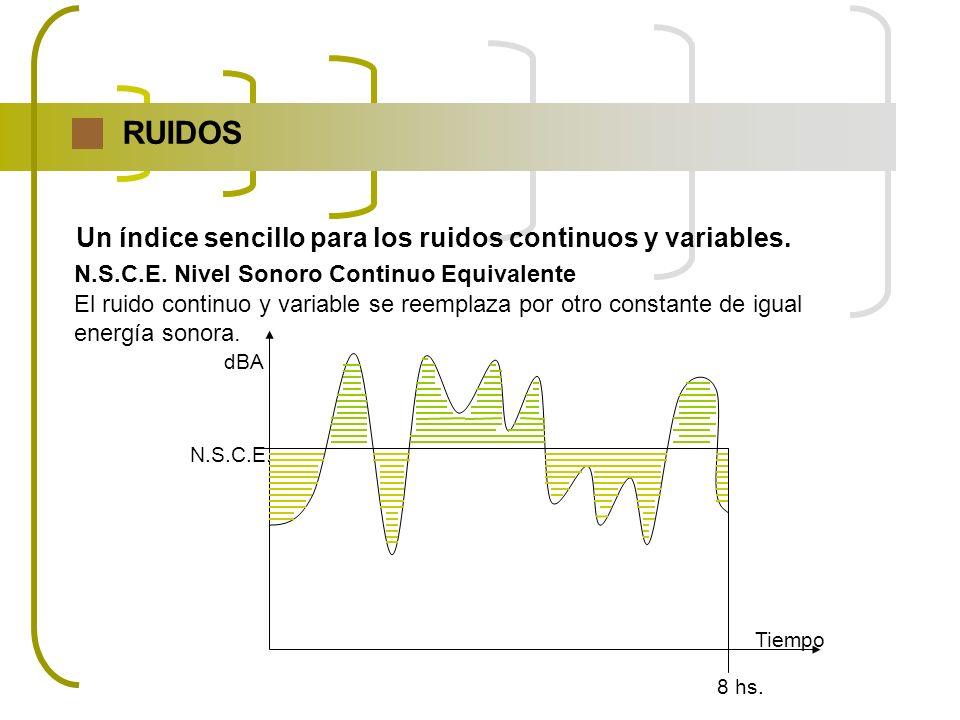 RUIDOS Un índice sencillo para los ruidos continuos y variables.