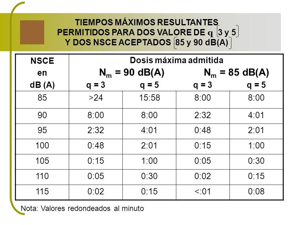 Nm = 90 dB(A) Nm = 85 dB(A) TIEMPOS MÁXIMOS RESULTANTES