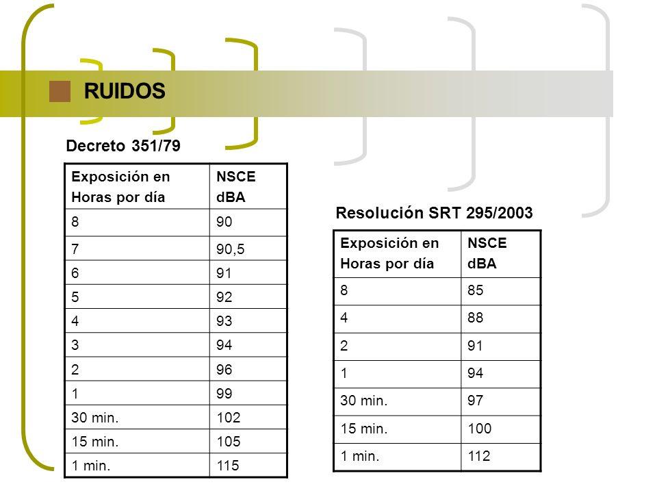 RUIDOS Decreto 351/79 Resolución SRT 295/2003 Exposición en